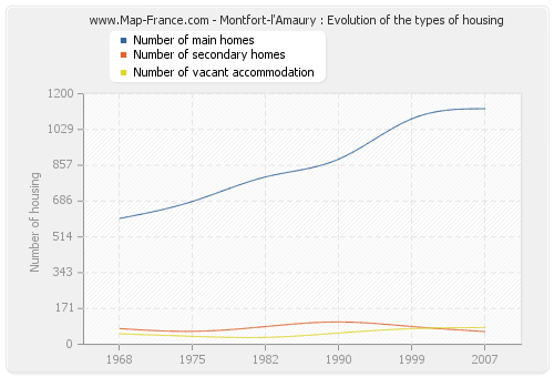 Montfort-l'Amaury : Evolution of the types of housing