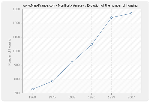 Montfort-l'Amaury : Evolution of the number of housing