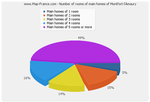 Number of rooms of main homes of Montfort-l'Amaury