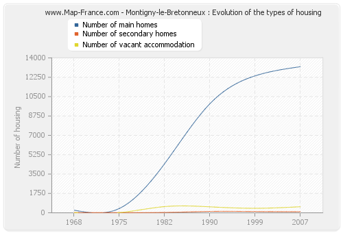 Montigny-le-Bretonneux : Evolution of the types of housing