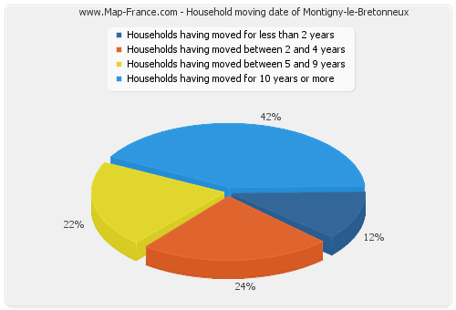 Household moving date of Montigny-le-Bretonneux