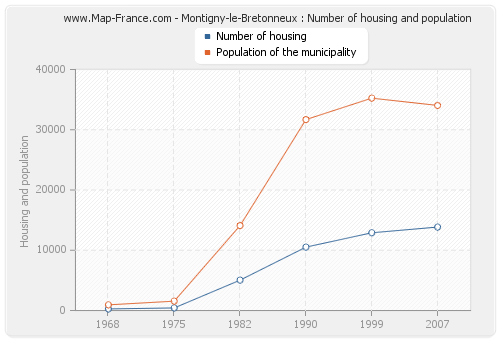 Montigny-le-Bretonneux : Number of housing and population