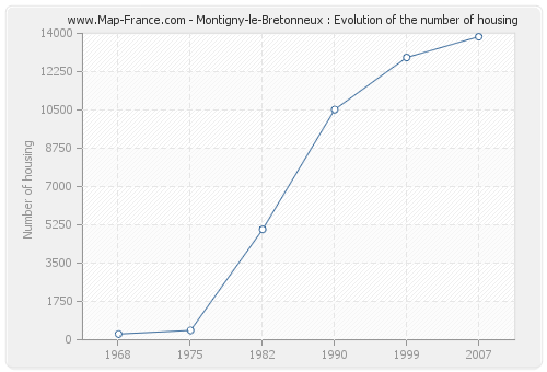 Montigny-le-Bretonneux : Evolution of the number of housing