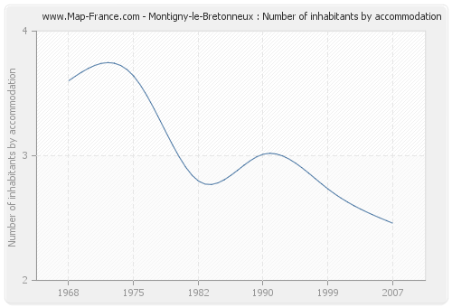 Montigny-le-Bretonneux : Number of inhabitants by accommodation