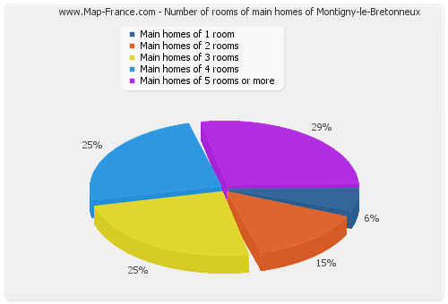 Number of rooms of main homes of Montigny-le-Bretonneux