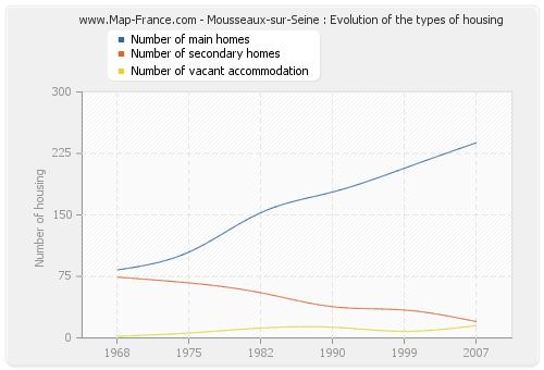 Mousseaux-sur-Seine : Evolution of the types of housing