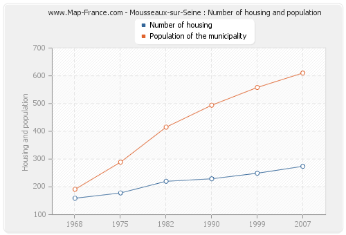Mousseaux-sur-Seine : Number of housing and population
