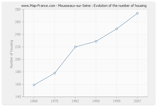 Mousseaux-sur-Seine : Evolution of the number of housing