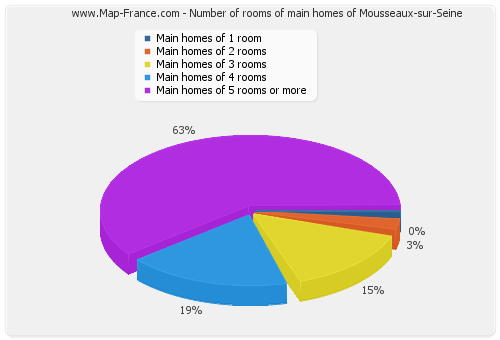 Number of rooms of main homes of Mousseaux-sur-Seine