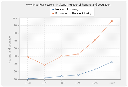 Mulcent : Number of housing and population