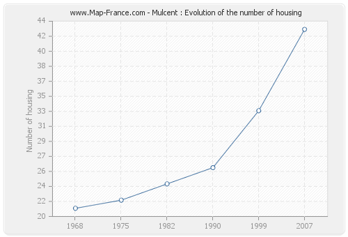 Mulcent : Evolution of the number of housing