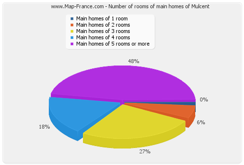 Number of rooms of main homes of Mulcent