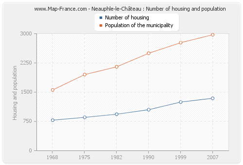 Neauphle-le-Château : Number of housing and population