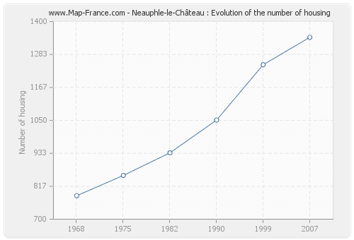Neauphle-le-Château : Evolution of the number of housing
