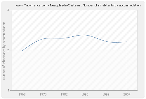 Neauphle-le-Château : Number of inhabitants by accommodation
