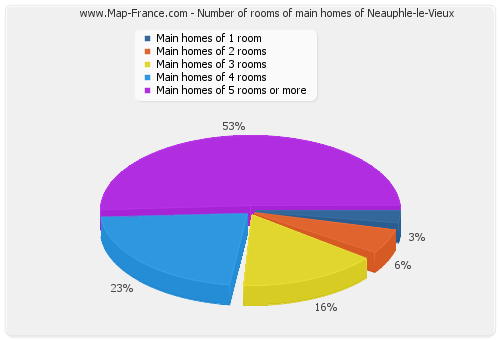 Number of rooms of main homes of Neauphle-le-Vieux