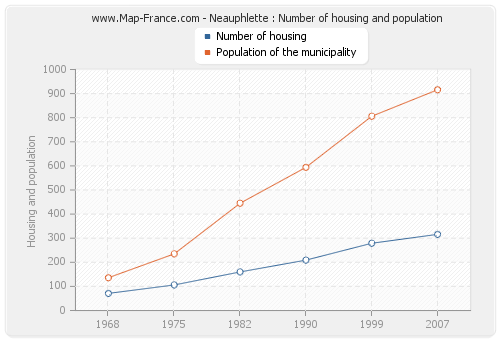 Neauphlette : Number of housing and population