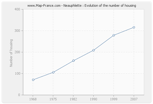 Neauphlette : Evolution of the number of housing