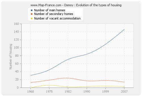 Osmoy : Evolution of the types of housing