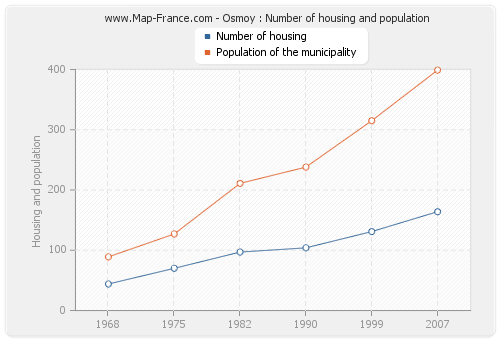Osmoy : Number of housing and population