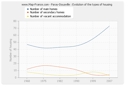 Paray-Douaville : Evolution of the types of housing