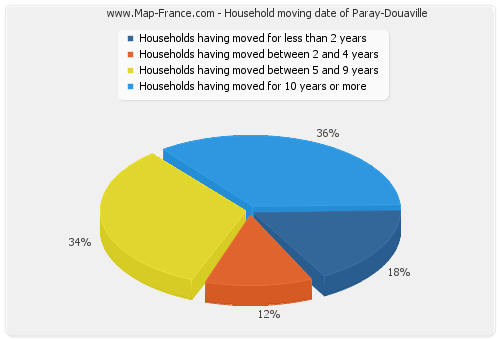 Household moving date of Paray-Douaville