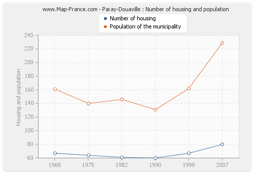 Paray-Douaville : Number of housing and population
