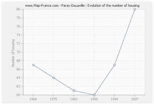 Paray-Douaville : Evolution of the number of housing