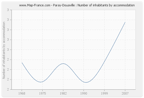 Paray-Douaville : Number of inhabitants by accommodation