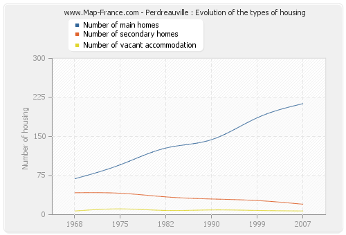 Perdreauville : Evolution of the types of housing