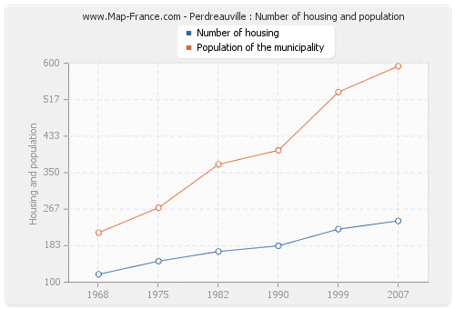 Perdreauville : Number of housing and population