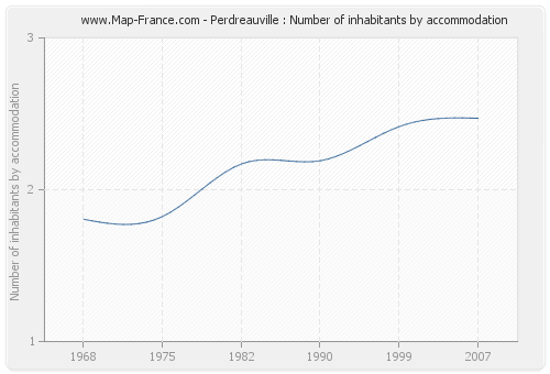 Perdreauville : Number of inhabitants by accommodation