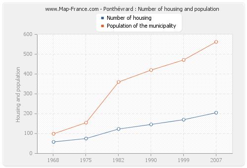 Ponthévrard : Number of housing and population