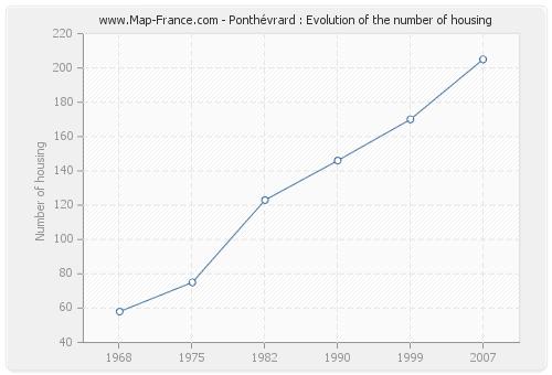 Ponthévrard : Evolution of the number of housing