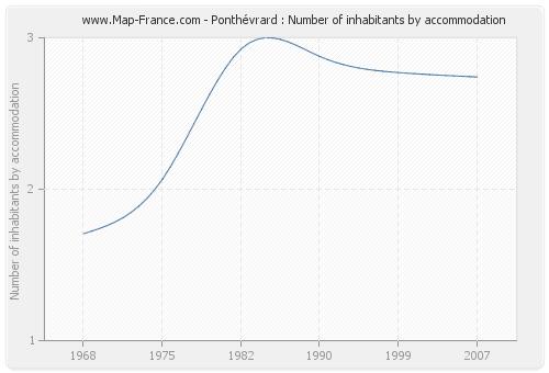 Ponthévrard : Number of inhabitants by accommodation