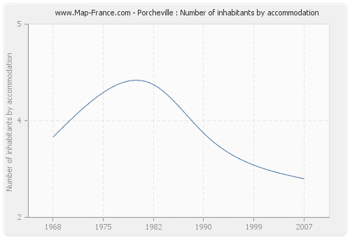 Porcheville : Number of inhabitants by accommodation