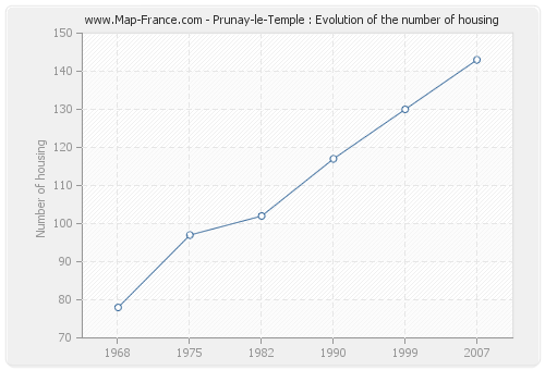 Prunay-le-Temple : Evolution of the number of housing