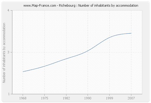 Richebourg : Number of inhabitants by accommodation