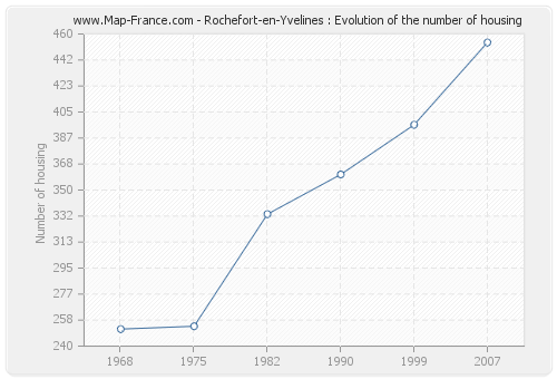 Rochefort-en-Yvelines : Evolution of the number of housing
