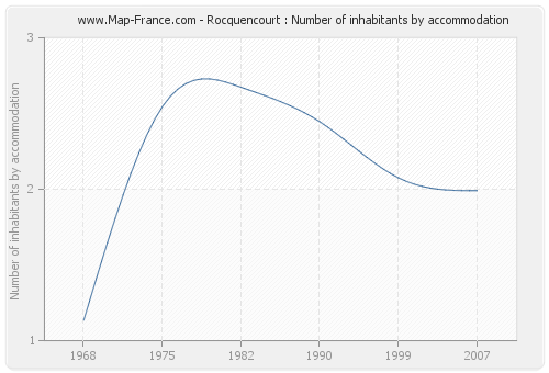 Rocquencourt : Number of inhabitants by accommodation