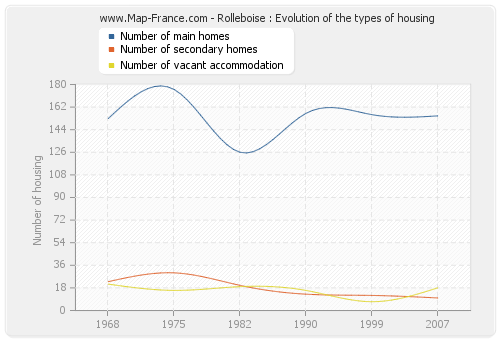 Rolleboise : Evolution of the types of housing
