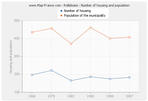 Rolleboise : Number of housing and population
