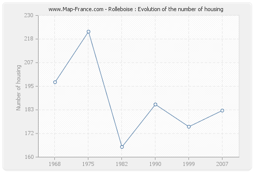 Rolleboise : Evolution of the number of housing