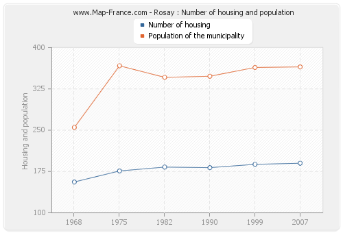 Rosay : Number of housing and population