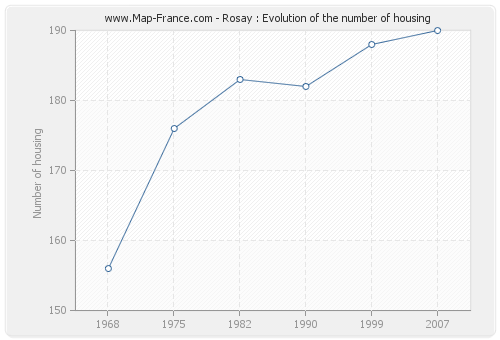 Rosay : Evolution of the number of housing