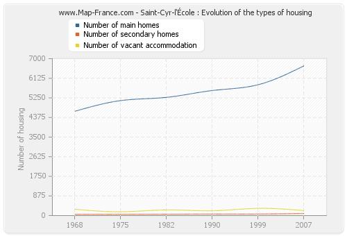 Saint-Cyr-l'École : Evolution of the types of housing