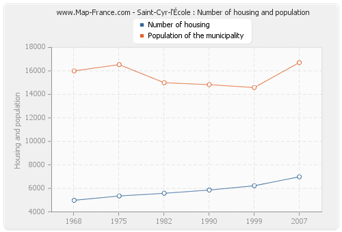 Saint-Cyr-l'École : Number of housing and population