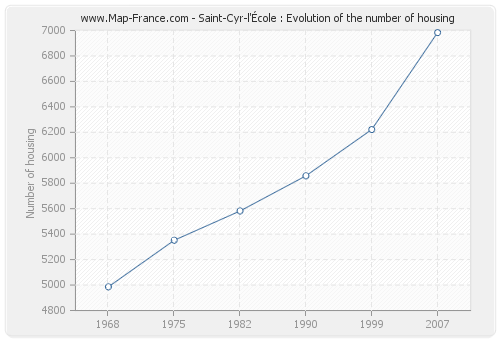 Saint-Cyr-l'École : Evolution of the number of housing