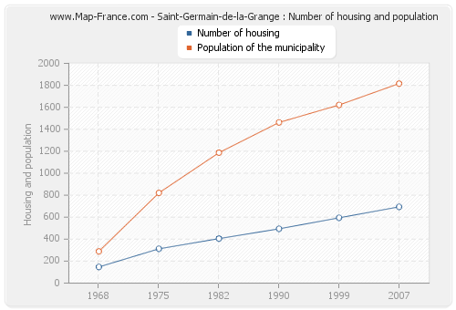Saint-Germain-de-la-Grange : Number of housing and population