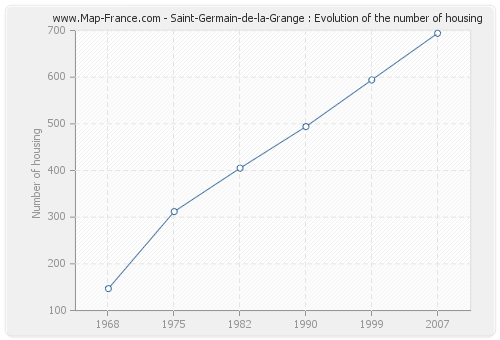 Saint-Germain-de-la-Grange : Evolution of the number of housing